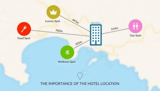 Πως το Hotel Location επηρεαζει σημαντικα τις πωλησεις του ξενοδοχειου